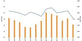 Total Used Vehicle Sales Dip Again YOY in August