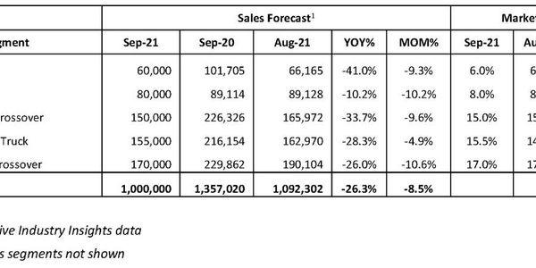 September 2021 Vehicle Sales Forecast