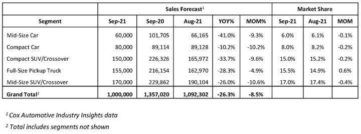 September 2021 Vehicle Sales Forecast - Chart: Cox Automotive