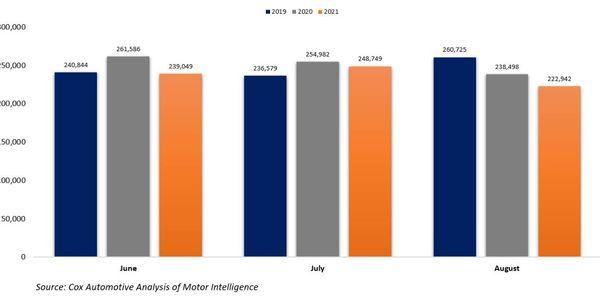 CPO Sales, 2019-2021
