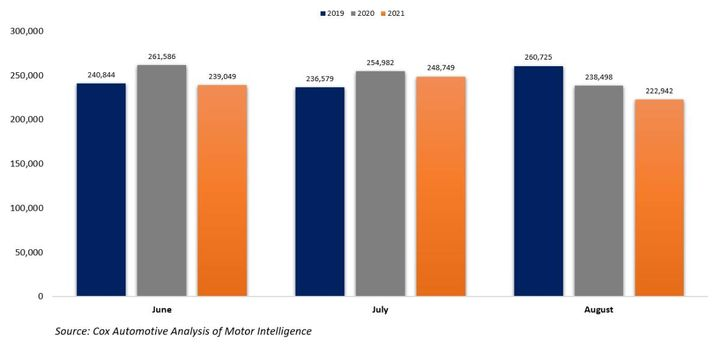 CPO Sales, 2019-2021 - Graphic: Cox Automotive Analysis of Motor Intelligence