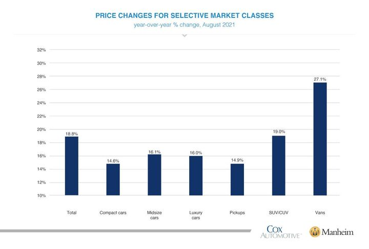 Price Changes For Selective Market Classes, YOY% change August 2021 - Graphic: Cox/Manheim