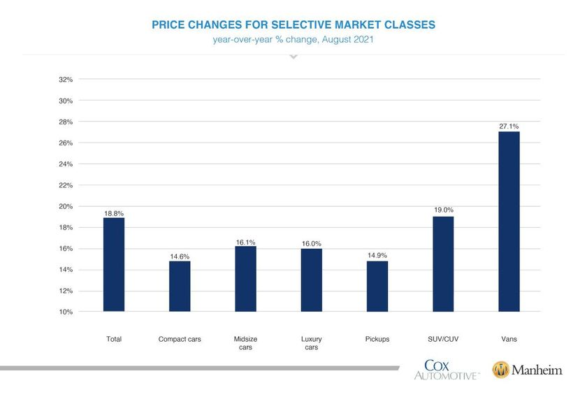 Price Changes For Selective Market Classes, YOY% change August 2021