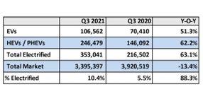 U.S. EV Sales Surge Past 1 Million in Q3