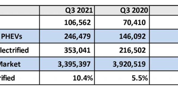 Q3 U.S. Electrified Vehicle Sales Growth