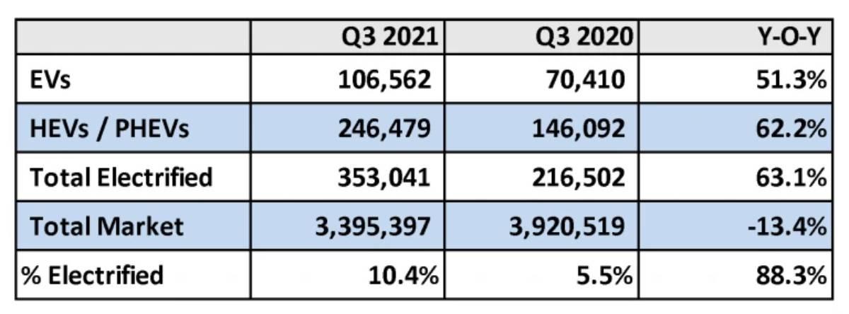 U.S. EV Sales Surge Past One Million in Q3