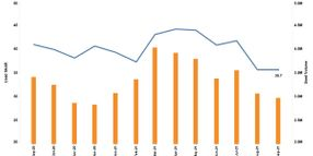 Used Vehicle Sales Pace Slows in September