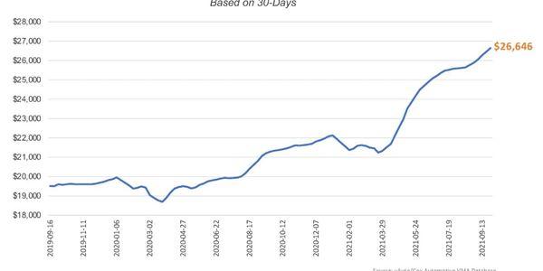 Average Used-Vehicle Listing Price, based on 30 days.