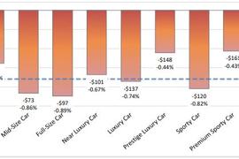 Sedan Auction Values Continue Year-End Decline