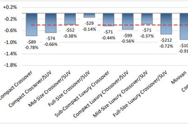 Weekly Used Compact Van Values Fall