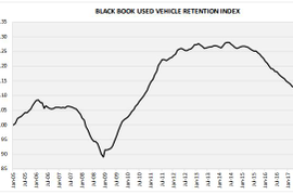 Used Vehicle Values Fall in Back-to-Back Months