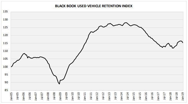 January's Used Vehicle Retention Index of 115.4 represented a 0.7% drop from the previous month.