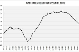 Used Vehicle Values Hit 3-Month Skid