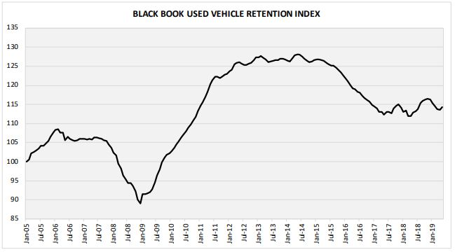 Subcompact cars had the best showing through the month, as values for the segment increased by 0.85%.