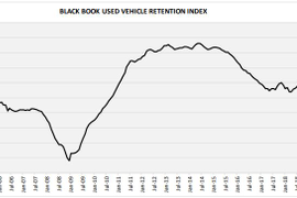 Used Vehicle Values Rise at Slower Pace in October
