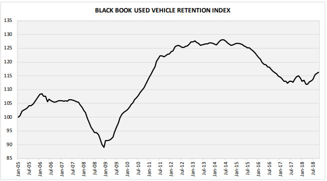 Seasonal depreciation patterns are expected to take hold through the rest of the year, with vehicle values declining on a wider scale.