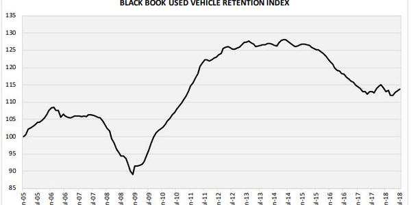 Wholesale values in August experienced the biggest increase since 2011, as Black Book's Used...