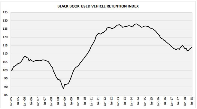 Wholesale values in August experienced the biggest increase since 2011, as Black Book's Used Vehicle Retention Index was up 1.4% month-over-month.
