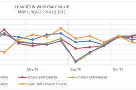 Used Medium-Duty Truck Prices Stabilize