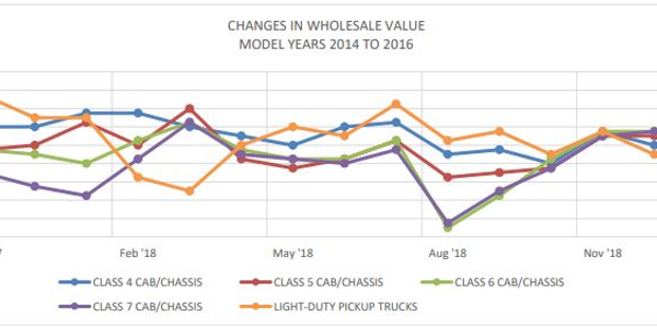 December marked the fourth consecutive month of improved wholesale prices for Class 4-5 trucks,...