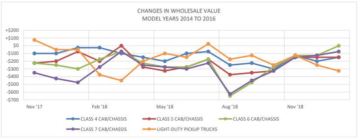 December marked the fourth consecutive month of improved wholesale prices for Class 4-5 trucks, according to Black Book