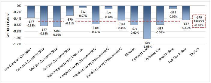 Wholesale compact van values experienced the biggest decline at auction last week, depreciating 1.03% week-over-week.  - Photo courtesy of Black Book.