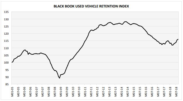 Overall used vehicle values were strong in September, and five key segments played a key role in that strength. 