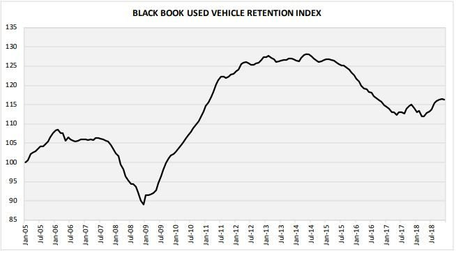 The firm reported an Index of 116.3 in December, compared to 116.5 in November. Although values were up for the year as a whole, December did experience a slight dip.