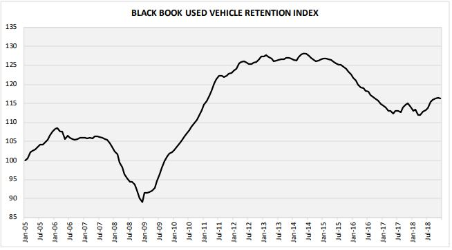 The firm reported an Index of 116.3 in December, compared to 116.5 in November. Although values were up for the year as a whole, December did experience a slight dip.  - Photo courtesy of Black Book.