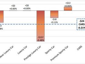 Late June Depreciation Slows Down