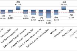Wholesale Vehicle Market Remains Stable