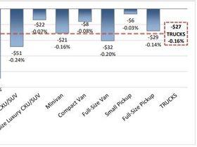 Depreciation Continues to Follow Seasonal Trend