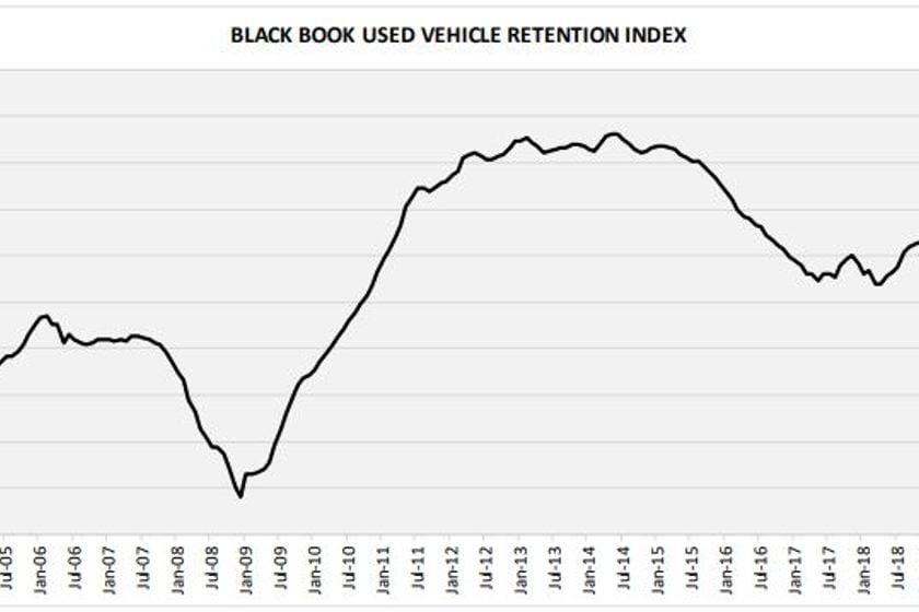 Truck Segment Values See Bigger Drop in October