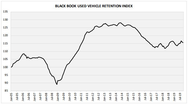 Truck Segment Values See Bigger Drop in October