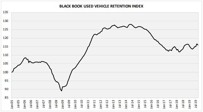 While there have been several month-over-month declines in Black Book's Used Vehicle Retention Index so far this year, September marked the first time that the Index registered a year-over-year decline.  - Image courtesy of Black Book.
