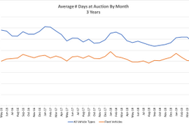 Fleet Vehicles Spending Fewer Days at Auction