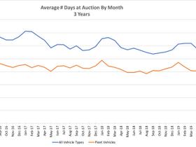 Fleet Vehicles Spending Fewer Days at Auction