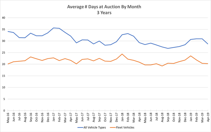 Within the fleet market, this pattern of highest time to sell being in January, followed by a gradual decline through the first half of the year is more-or-less the same every year, as evidenced by data from AutoIMS. - Graph via AutoIMS.