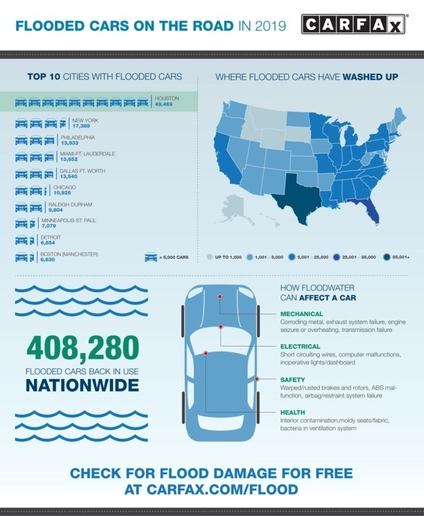 A current estimate from Carfax puts the total amount flood-damaged vehicles on the road at 408,280 nationwide. Following Hurricane Dorian, that number is expected to rise this month. - Infographic via Carfax.