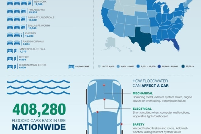 A current estimate from Carfax puts the total amount flood-damaged vehicles on the road at...