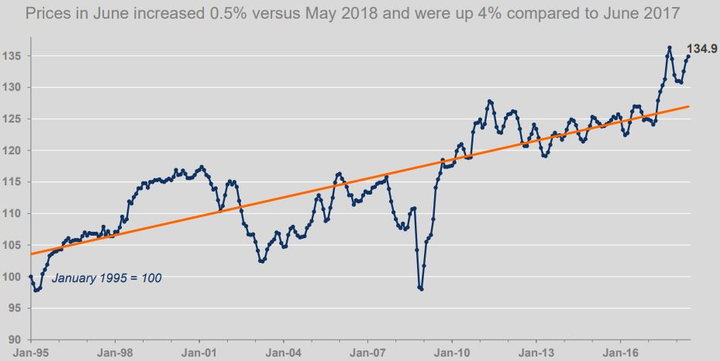 Wholesale vehicle prices reached the highest point since October 2017 last month.  - Chart viaCox Automotive.