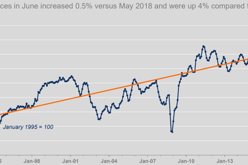 Wholesale vehicle prices reached the highest point since October 2017 last month.
