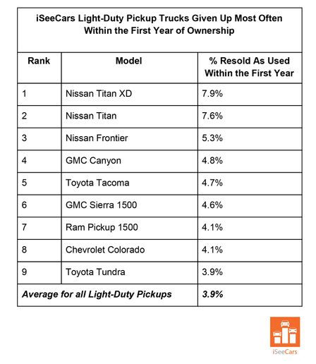 Midsize pickups accounted for nearly half of the top 10 list of light-duty pickups with the highest rate of entering the used market after one year.  - Chart courtesy of iSeeCars.