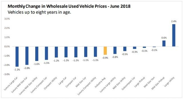 Over the last five years, June losses have averaged 2.2%. This June, wholesale prices for used vehicles up to eight years in age fell by 0.9% compared to May.