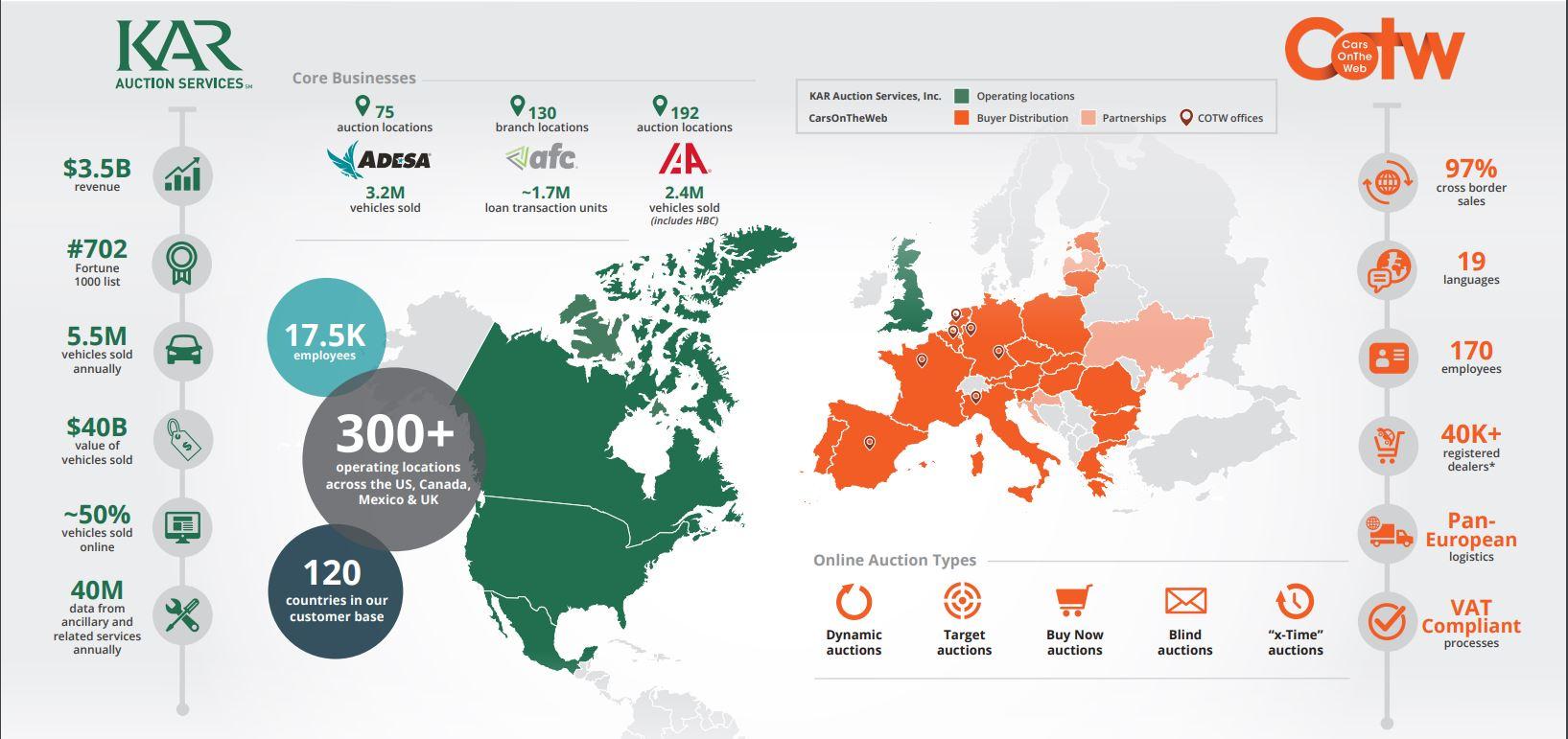 KAR Expands Global Reach with Online Wholesaler Acquisition