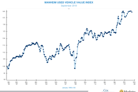 Used Prices Down 1.04% in September