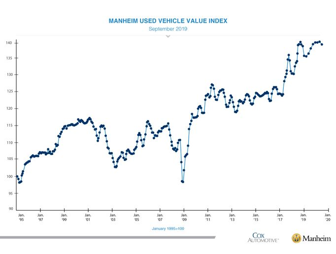 Jonathan Smoke, Cox Automotive's chief economist, noted that September's Manheim Used Vehicle Value Index hit the worst level of the year. - Graph courtesy of Cox Automotive.