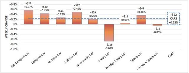 Black Book Car Values >> Weekly Wholesale Car Values Rise Again Used Vehicle Values