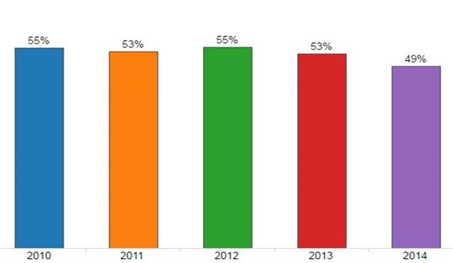 Graph courtesy of Black Book.