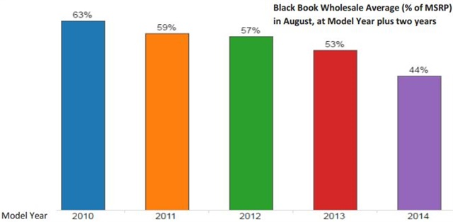 Chart courtesy of Black Book.